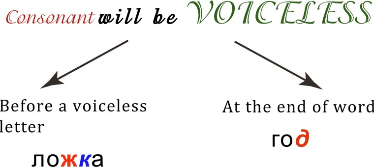 voiced and voiceless consonants pdf