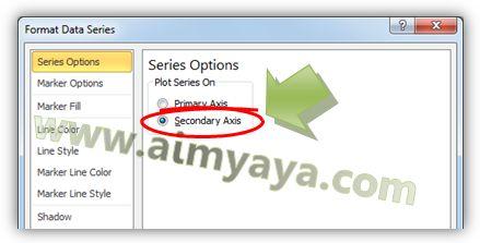 Gambar: Membuat series menjadi Secondary Axis