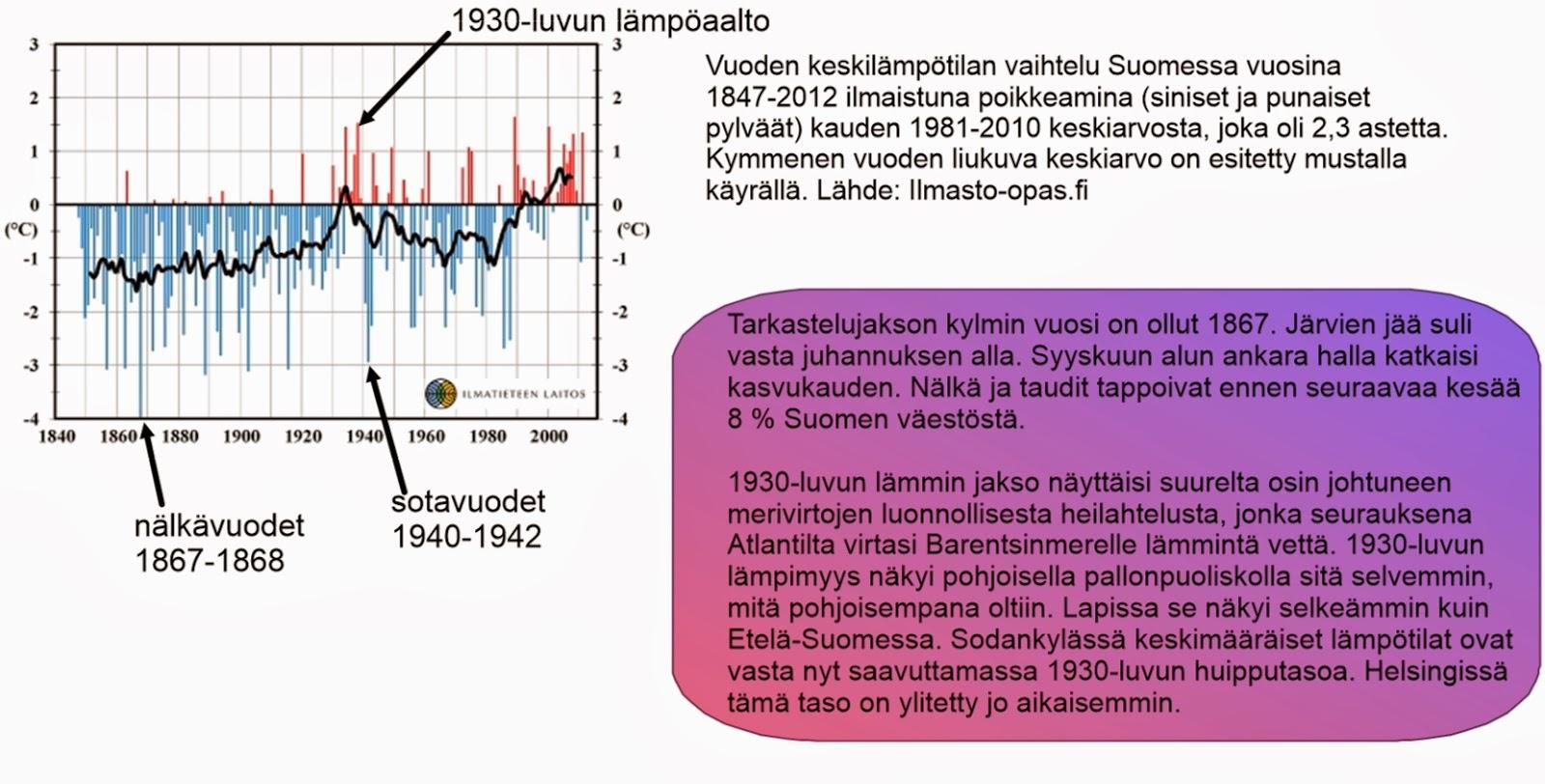 Maapallon lämpötilahistoria 1880-2013