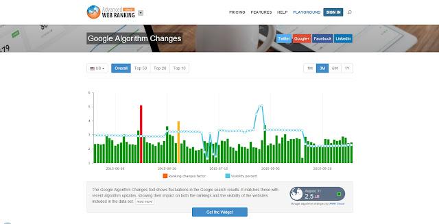 5 Situs Untuk Memantau Perubahan Algoritma Google