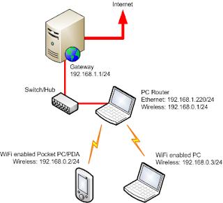 Cara Mempercepat Koneksi Internet Tanpa Menggunakan Software ~ Service