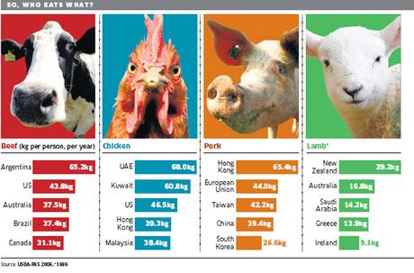 Meat Prices To Remain High