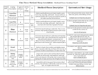 Under The Son Farm Shetland Fleece Grading Chart