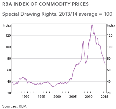 RBA Commodity Prices