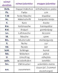 Horgolós szótár- rövidítések