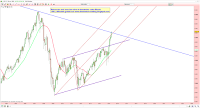 analyse technique cac 40 mois