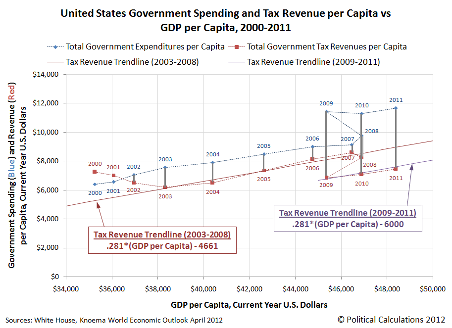 United States Government Spending and Tax Revenue per Capita vs GDP per Capita, 2000-2011