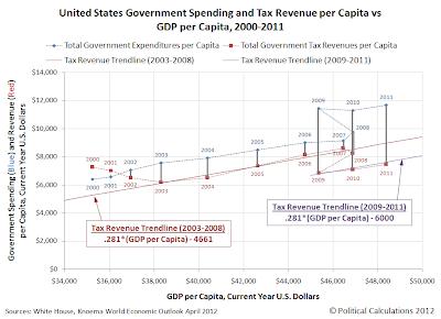 United States Government Spending and Tax Revenue per Capita vs GDP per Capita, 2000-2011