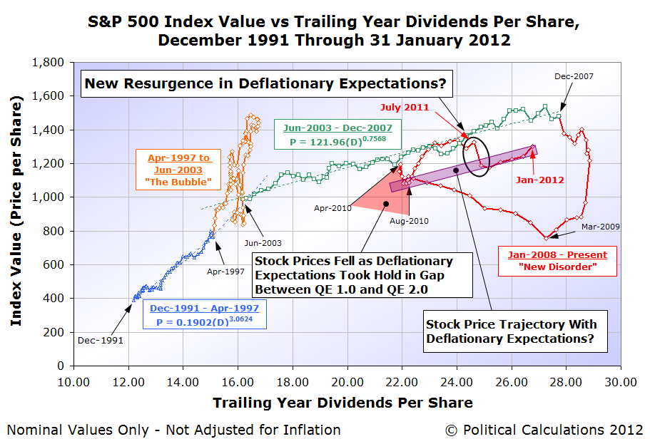 S&amp;P 500 Index Value vs Trailing Year Dividends Per Share, December 1991 Through 31 January 2012