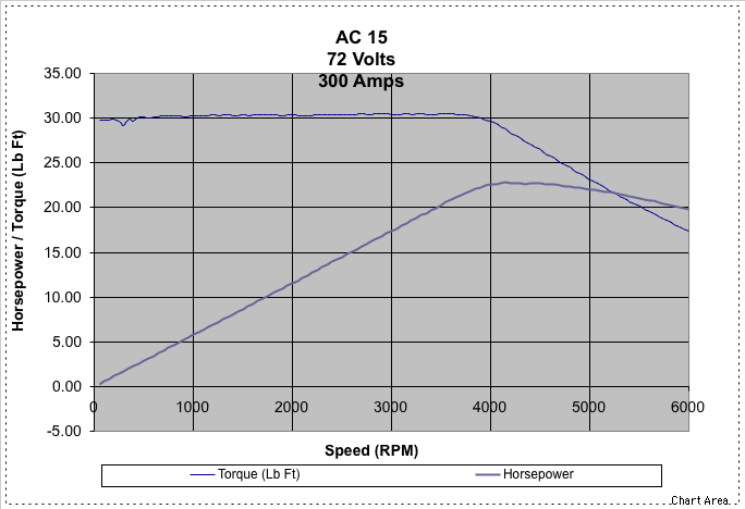 One or two speed gearbox transmission pennock 39 s fiero forum for Electric motor torque curve