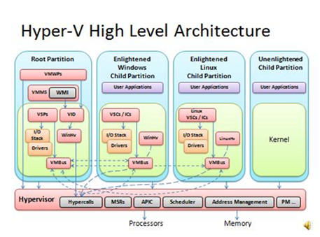 Metron capacity management december 2012 for Hyper v architecture diagram