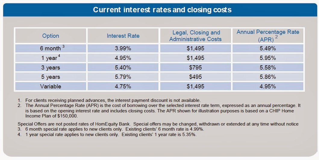 chip+interest+rates+Capture www investing101 ca chip home income plan interest comparison,Chip Home Income Plan