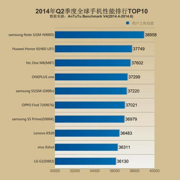 Top 10 Smartphone Terkencang di Dunia