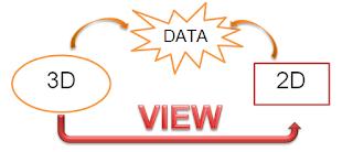 Mô hình cấu trúc dữ liệu Revit