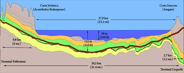 cross-section of the Chunnel