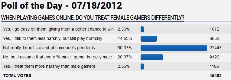 GameFAQs poll on treating female gamers differently