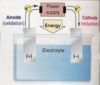 Contoh Makalah Kimia Elektrolisis