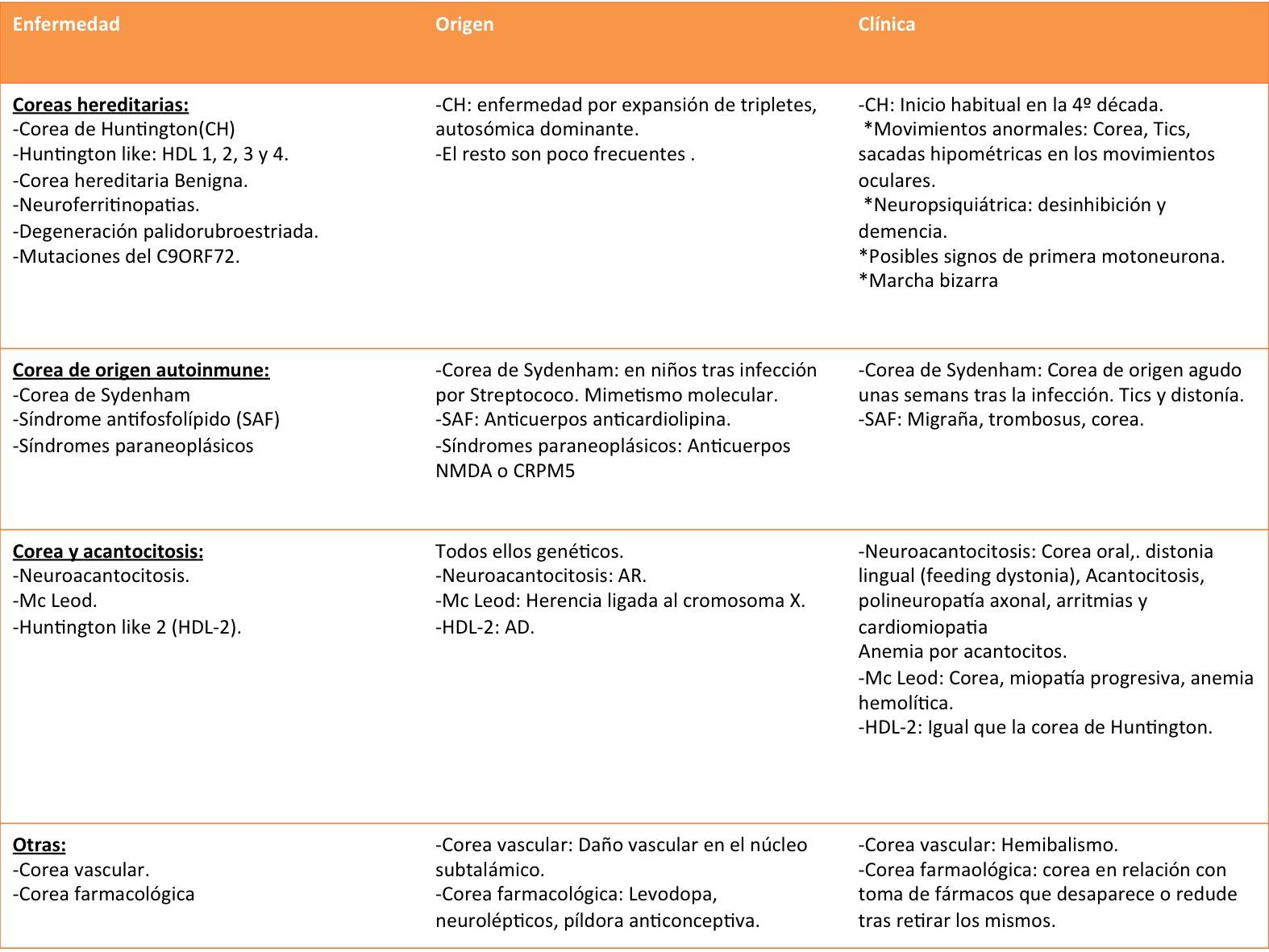 Debajo dejo un cuadro resumen de las patolog as m s frecuentes que cursan con corea