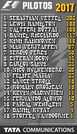 F1 - Classificação Pilotos