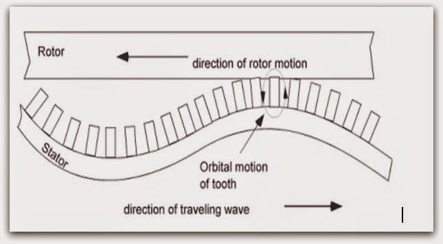 Ultrasonic Motor Seminar Reports