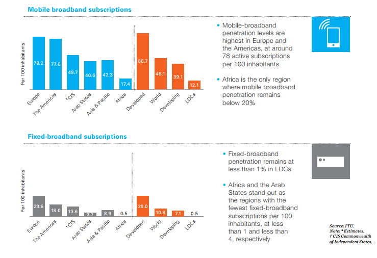 broadband access and mobile usage in developing vs developed nations: