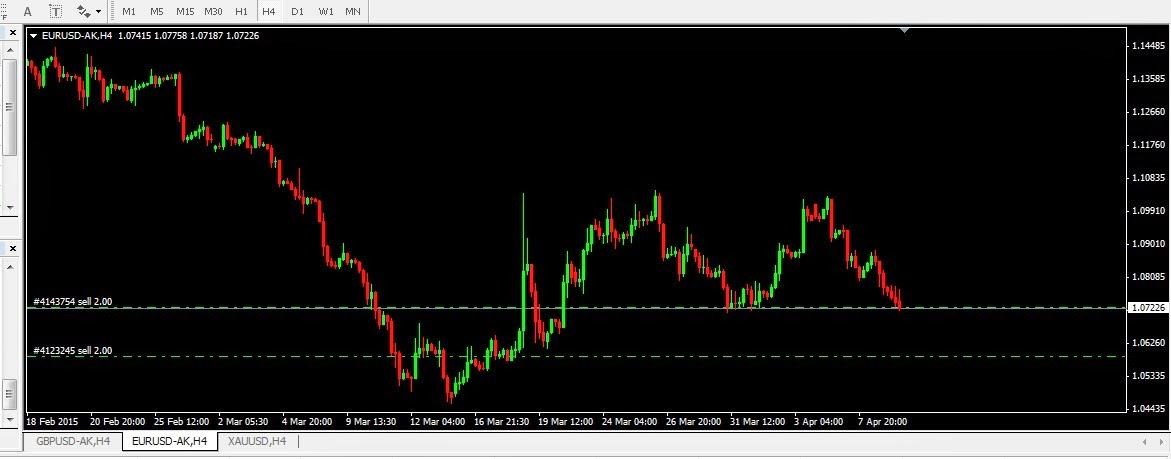 SELL EURO panen dollar