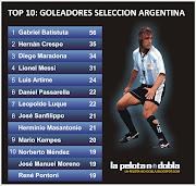 Top 10: Máximos goleadores históricos de la Selección Argentina