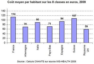 graphique page 8 : Coût moyen par habitant sur les 8 classes en euros, 2009, Consommation et dépenses de médicaments en France et en Europe ameli cnamts ims health