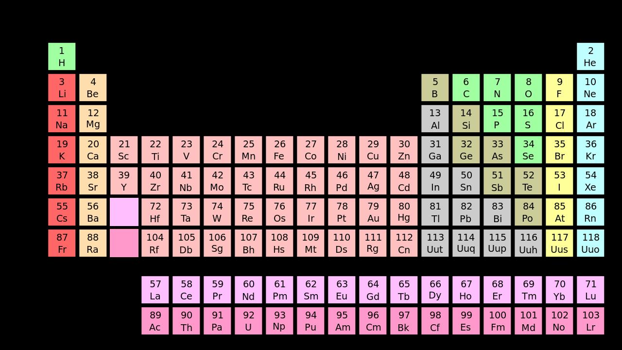 Qumica una ciencia maravillosa tabla peridica de los elementos la tabla peridica de los elementos es un esquema diseado para organizar y segmentar cada elemento qumico de acuerdo a las propiedades y particularidades urtaz Image collections