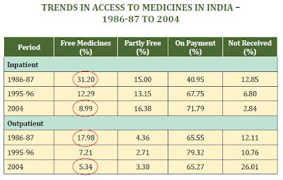 Trends in access to medicines in India