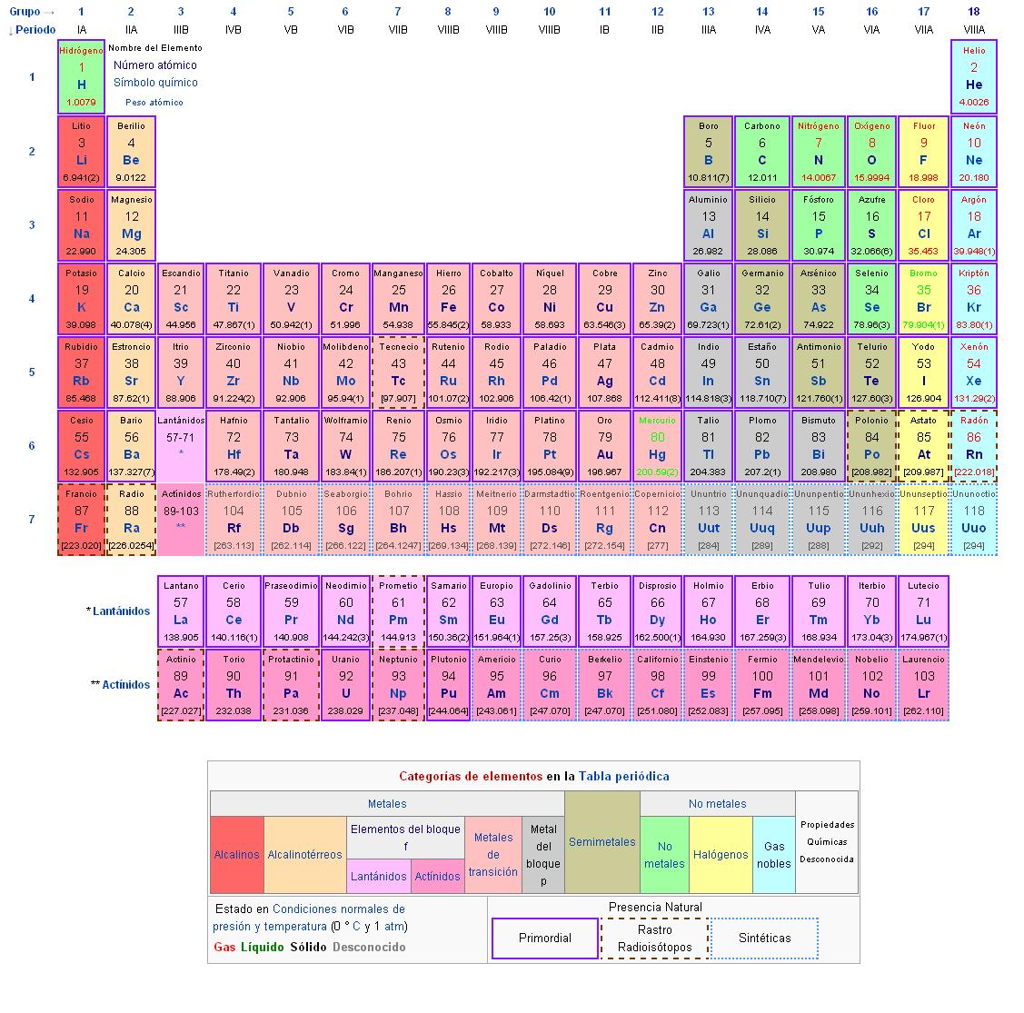 Crastinia imagen del da la tabla peridica de los elementos la tabla peridica de los elementos conocidos hasta 2012 la tabla peridica fue ideada por el qumico ruso dimitri mendeleiev presentndola por primera urtaz Image collections