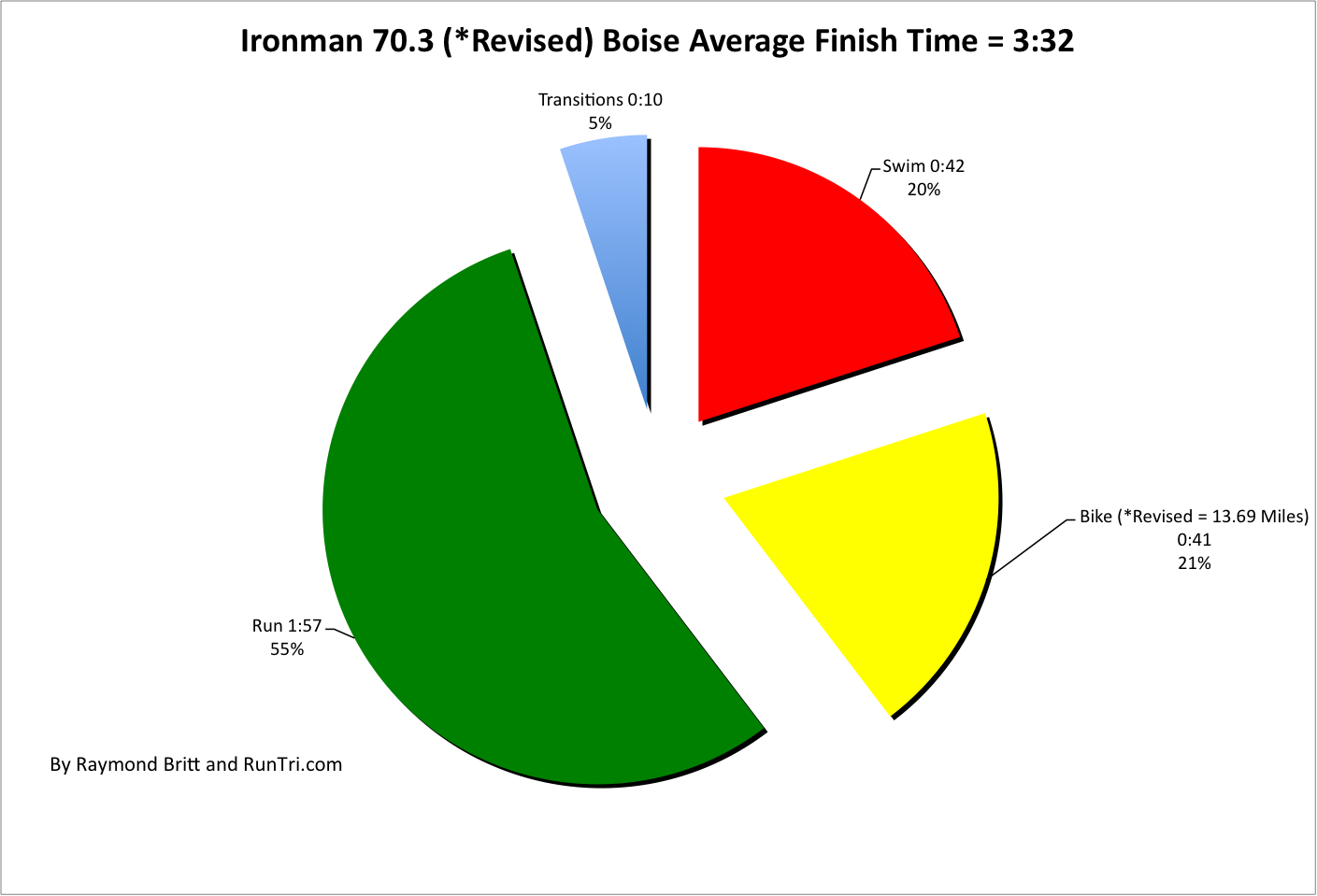 Runtri Ironman 703 Boise 2012 Results Analysis Shortened Course