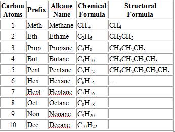 organic chemistry formulas list pdf