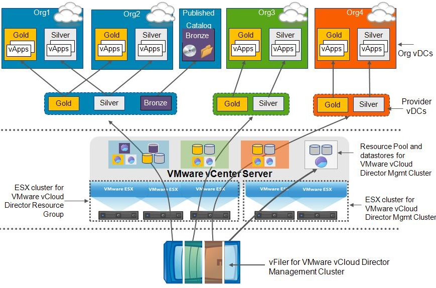 Hyper V Cloud Building Blocks Data Center