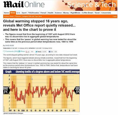 """""""Aquecimento global"""" parou há 16 anos, confessa ilustre órgão aquecimentista"""