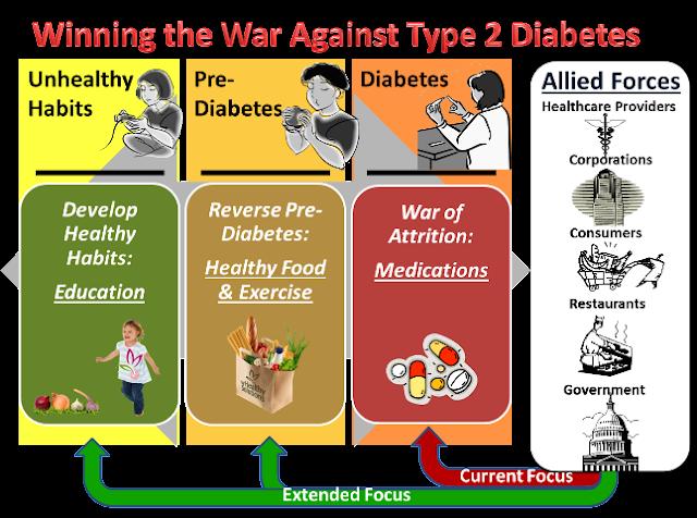 Choosing a Diabetic Meal Plan to Stop Diabetes Symptoms