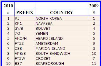 This is survey of the most wanted callsign around the world to contact and ...