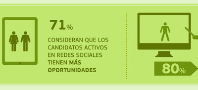 Candidatos en redes sociales