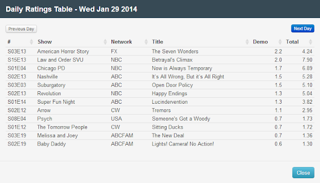 Final Adjusted TV Ratings for Wednesday 29th January 2014