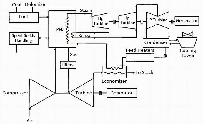 Mechanical Technology: Working of Supercharged Boiler