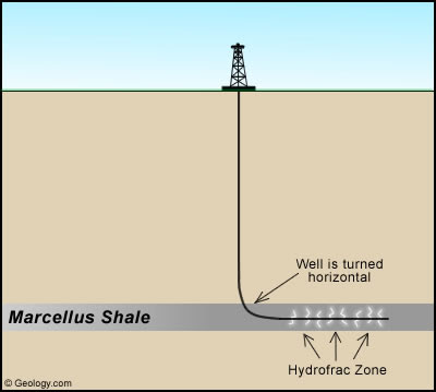 What do conduct drilling well and paper session mean in the context?