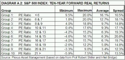 PER indice bursatil
