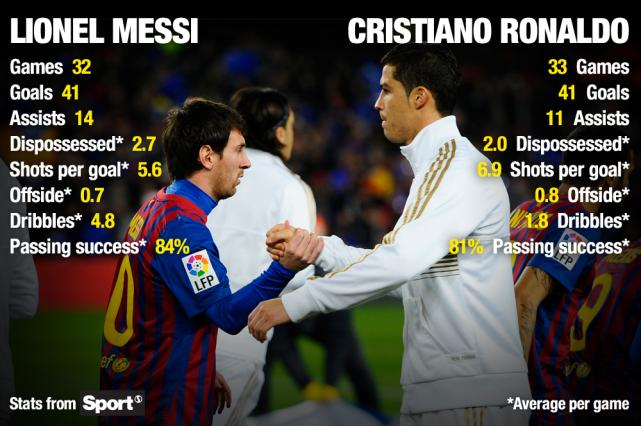 Messi Vs Cristiano Ronaldo  Spanish League Top Score  Wallpaper 2012