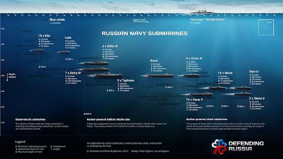 Russian Navy Submarines