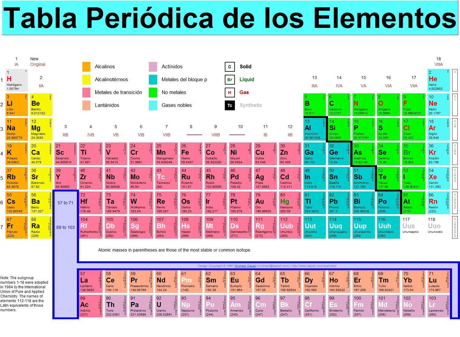 Trucos para aprender la tabla peridica haz tu propia ciencia hola amigos coincidiendo con la vuelta a las clases y dedicado a todos aquellos estudiantes que empiezan las clases de qumica o para los ms despistados urtaz Gallery
