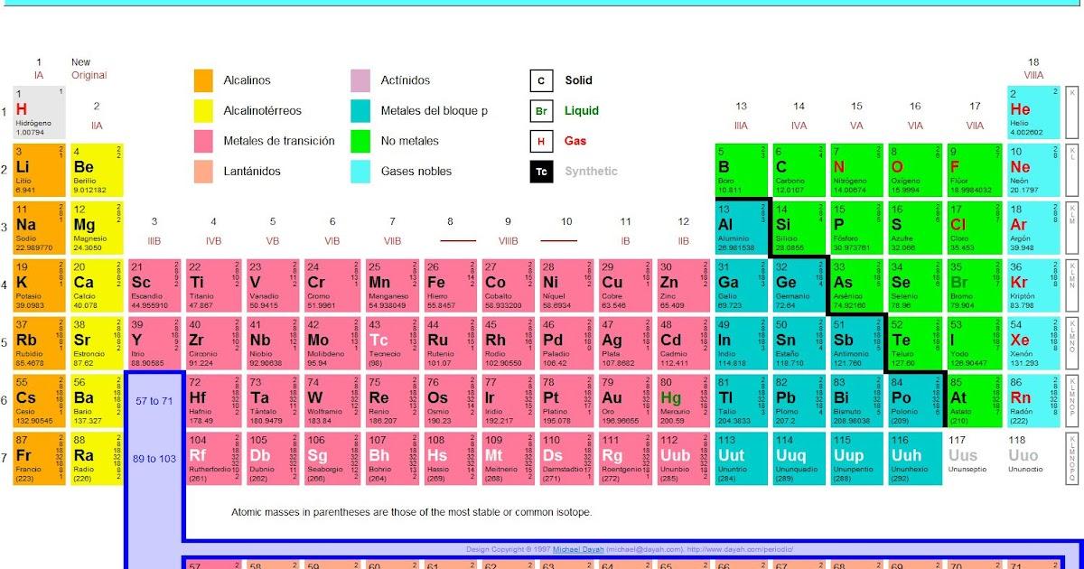 Trucos para aprender la tabla peridica haz tu propia ciencia urtaz Gallery