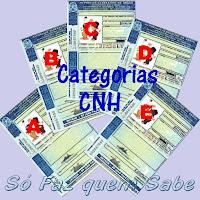 As cinco categorias da Carteira Nacional de Habilitação (CNH).