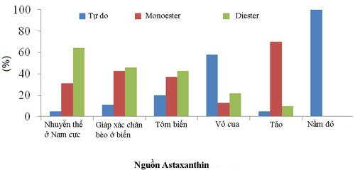 Astaxanthin trong Vi tảo lục Nhật dễ hấp thu nhất