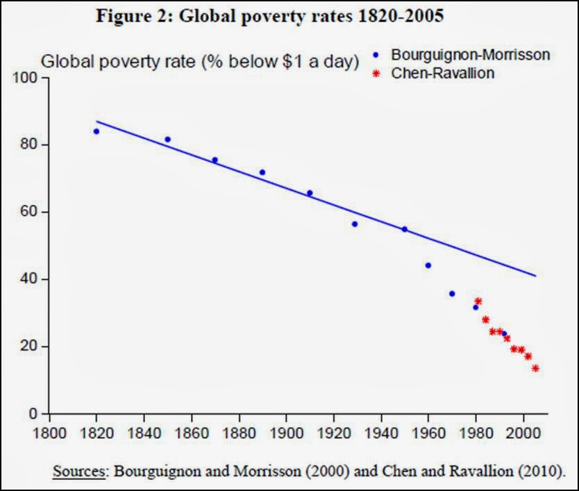 essay world poverty