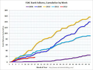 Cumulative Bank Failures per week